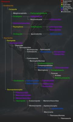 Dinozor grupları